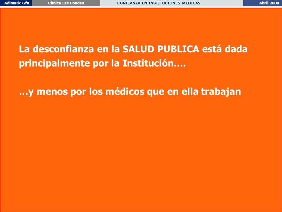 Abril 2008 CONFIANZA EN INSTITUCIONES MEDICAS Adimark-GfKClínica Las Condes 17 La desconfianza en la SALUD PUBLICA está dada principalmente por la Institución….