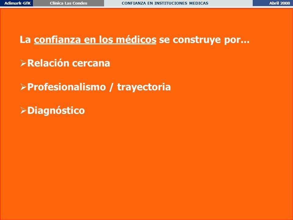 Abril 2008 CONFIANZA EN INSTITUCIONES MEDICAS Adimark-GfKClínica Las Condes 20 La confianza en los médicos se construye por...