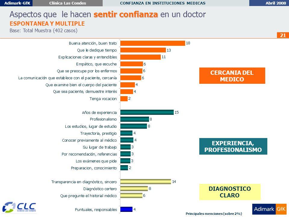 Abril 2008 CONFIANZA EN INSTITUCIONES MEDICAS Adimark-GfKClínica Las Condes 21 sentir confianza Aspectos que le hacen sentir confianza en un doctor ESPONTANEA Y MULTIPLE Base: Total Muestra (402 casos) CERCANIA DEL MEDICO EXPERIENCIA, PROFESIONALISMO DIAGNOSTICO CLARO Principales menciones (sobre 2%)