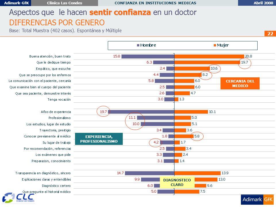 Abril 2008 CONFIANZA EN INSTITUCIONES MEDICAS Adimark-GfKClínica Las Condes 22 sentir confianza Aspectos que le hacen sentir confianza en un doctor DIFERENCIAS POR GENERO Base: Total Muestra (402 casos).