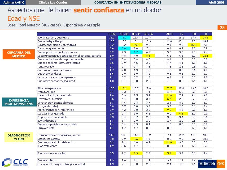 Abril 2008 CONFIANZA EN INSTITUCIONES MEDICAS Adimark-GfKClínica Las Condes 23 sentir confianza Aspectos que le hacen sentir confianza en un doctor Edad y NSE Base: Total Muestra (402 casos).