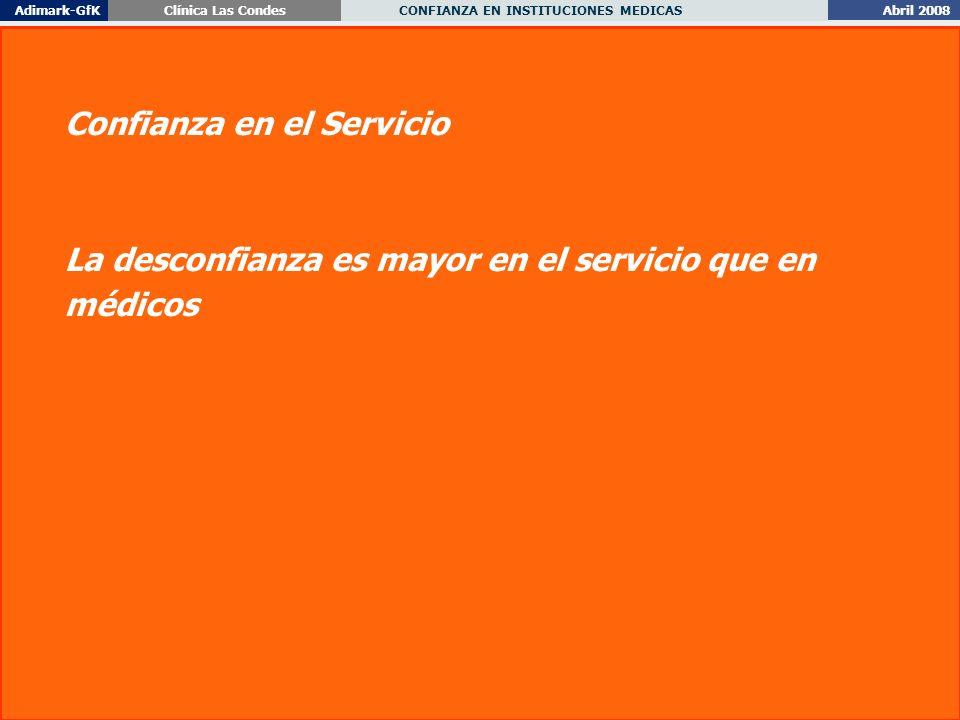 Abril 2008 CONFIANZA EN INSTITUCIONES MEDICAS Adimark-GfKClínica Las Condes 25 Confianza en el Servicio La desconfianza es mayor en el servicio que en médicos