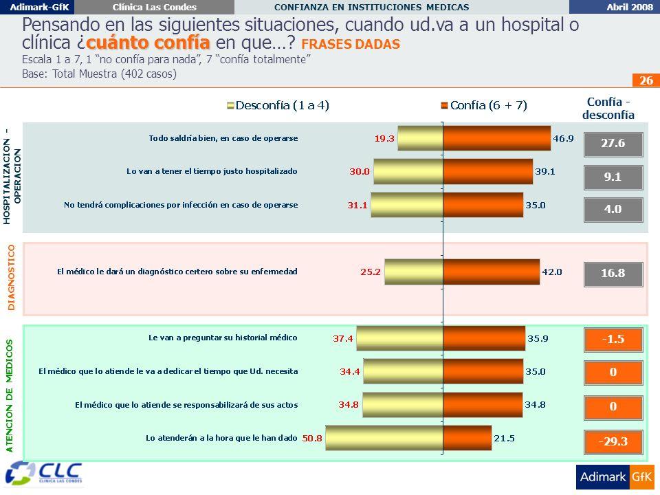 Abril 2008 CONFIANZA EN INSTITUCIONES MEDICAS Adimark-GfKClínica Las Condes 26 cuánto confía Pensando en las siguientes situaciones, cuando ud.va a un hospital o clínica ¿cuánto confía en que….