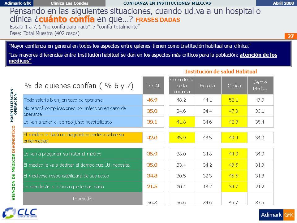 Abril 2008 CONFIANZA EN INSTITUCIONES MEDICAS Adimark-GfKClínica Las Condes 27 cuánto confía Pensando en las siguientes situaciones, cuando ud.va a un hospital o clínica ¿cuánto confía en que….
