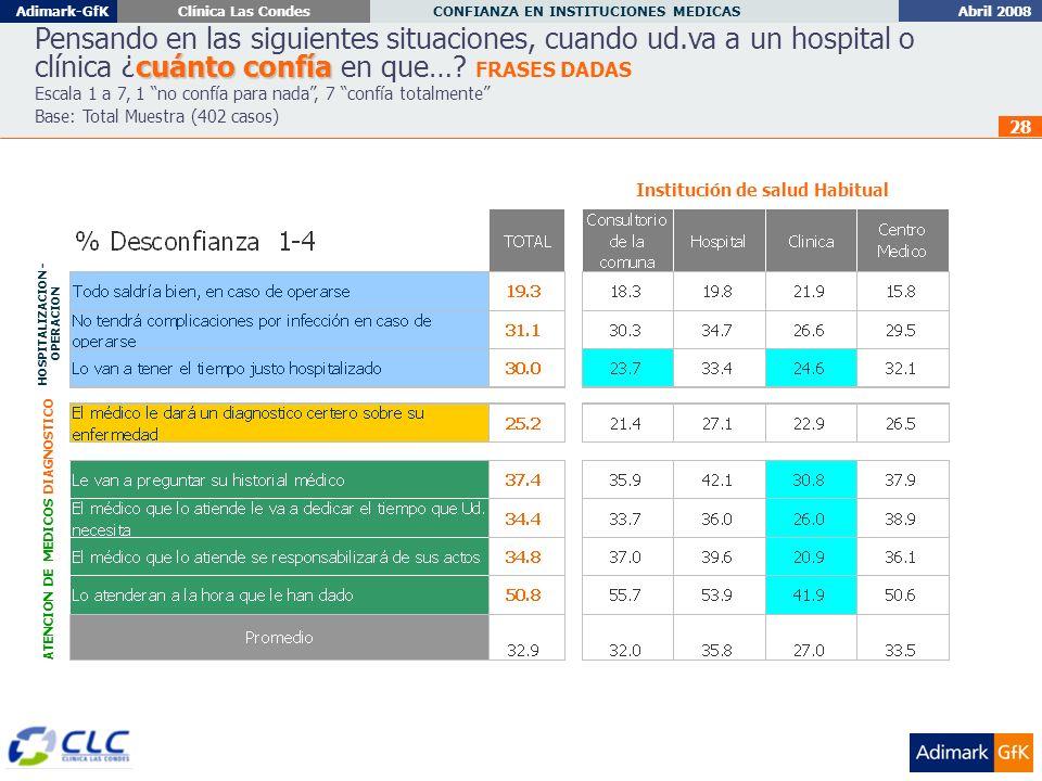 Abril 2008 CONFIANZA EN INSTITUCIONES MEDICAS Adimark-GfKClínica Las Condes 28 cuánto confía Pensando en las siguientes situaciones, cuando ud.va a un hospital o clínica ¿cuánto confía en que….