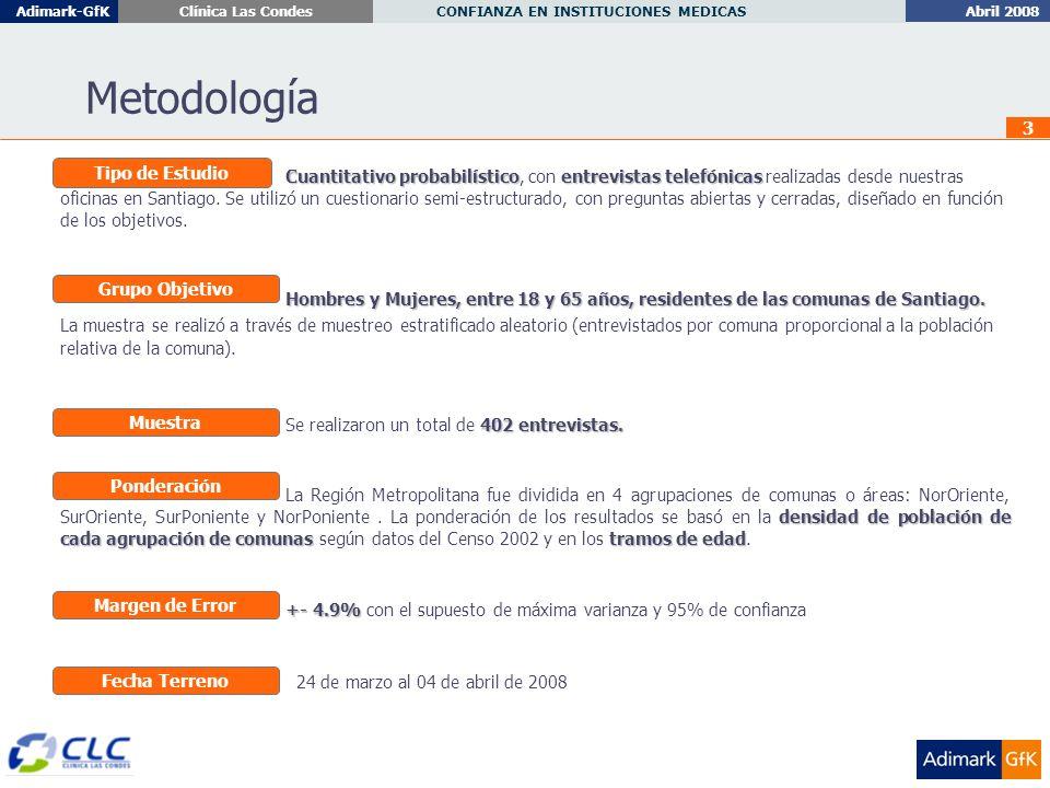 Abril 2008 CONFIANZA EN INSTITUCIONES MEDICAS Adimark-GfKClínica Las Condes 3 Metodología Cuantitativo probabilísticoentrevistas telefónicas Cuantitativo probabilístico, con entrevistas telefónicas realizadas desde nuestras oficinas en Santiago.