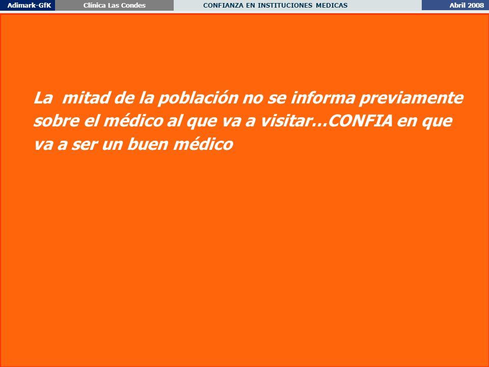 Abril 2008 CONFIANZA EN INSTITUCIONES MEDICAS Adimark-GfKClínica Las Condes 30 La mitad de la población no se informa previamente sobre el médico al que va a visitar…CONFIA en que va a ser un buen médico