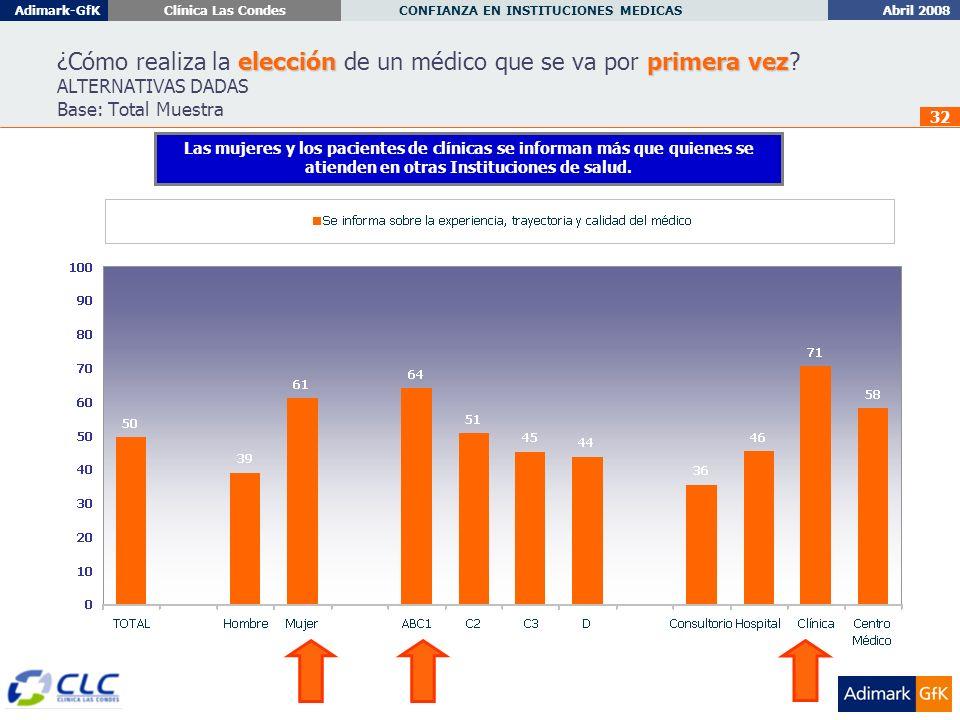 Abril 2008 CONFIANZA EN INSTITUCIONES MEDICAS Adimark-GfKClínica Las Condes 32 elecciónprimera vez ¿Cómo realiza la elección de un médico que se va por primera vez.