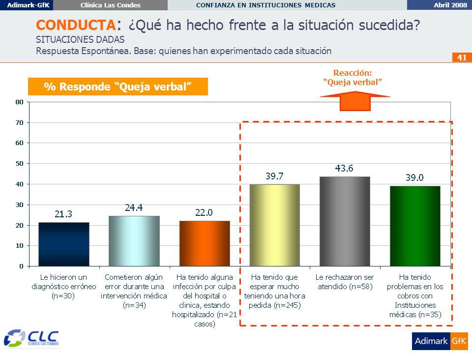 Abril 2008 CONFIANZA EN INSTITUCIONES MEDICAS Adimark-GfKClínica Las Condes 41 % Responde Queja verbal CONDUCTA : ¿Qué ha hecho frente a la situación sucedida.