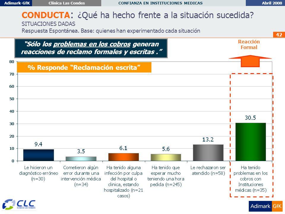 Abril 2008 CONFIANZA EN INSTITUCIONES MEDICAS Adimark-GfKClínica Las Condes 42 % Responde Reclamación escrita CONDUCTA : ¿Qué ha hecho frente a la situación sucedida.