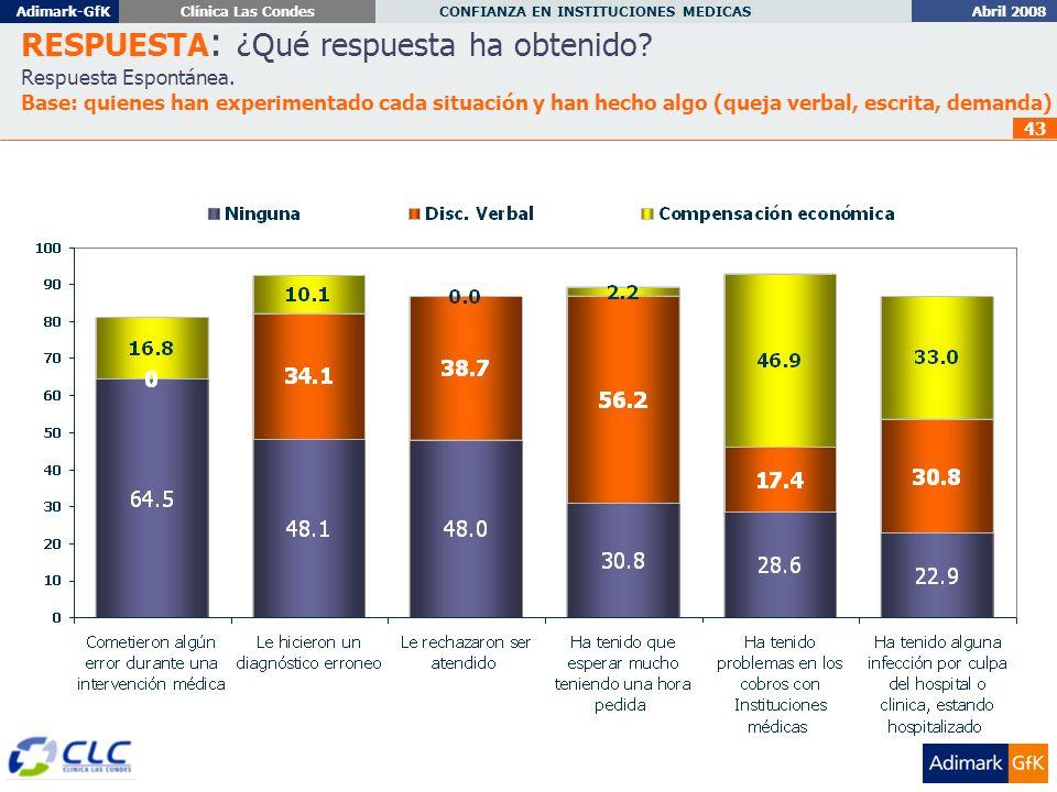 Abril 2008 CONFIANZA EN INSTITUCIONES MEDICAS Adimark-GfKClínica Las Condes 43 RESPUESTA : ¿Qué respuesta ha obtenido.