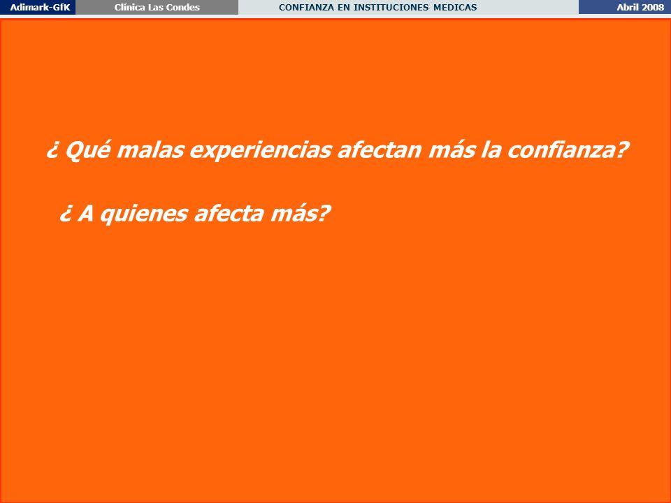 Abril 2008 CONFIANZA EN INSTITUCIONES MEDICAS Adimark-GfKClínica Las Condes 44 ¿ Qué malas experiencias afectan más la confianza.