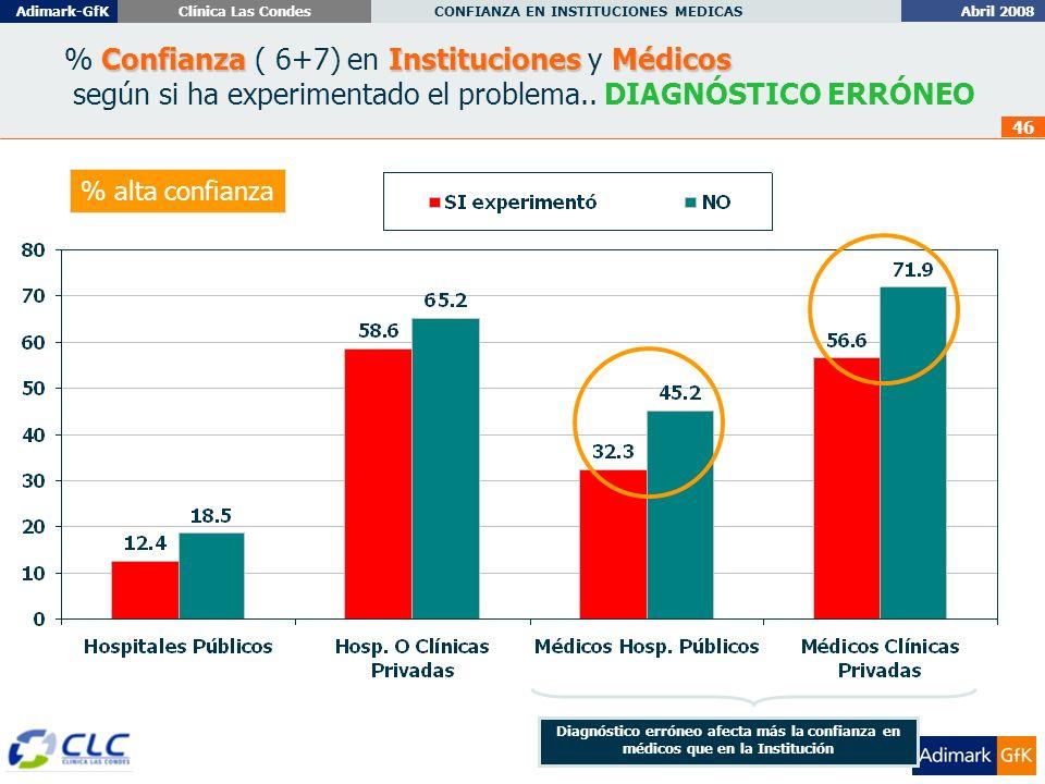 Abril 2008 CONFIANZA EN INSTITUCIONES MEDICAS Adimark-GfKClínica Las Condes 46 ConfianzaInstitucionesMédicos % Confianza ( 6+7) en Instituciones y Médicos según si ha experimentado el problema..