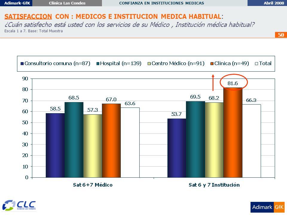 Abril 2008 CONFIANZA EN INSTITUCIONES MEDICAS Adimark-GfKClínica Las Condes 50 SATISFACCION CON : MEDICOS E INSTITUCION MEDICA HABITUAL : ¿Cuán satisfecho está usted con los servicios de su Médico, Institución médica habitual.