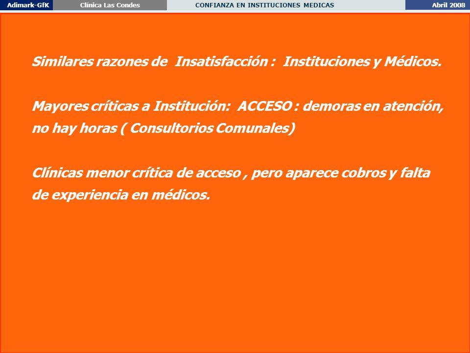 Abril 2008 CONFIANZA EN INSTITUCIONES MEDICAS Adimark-GfKClínica Las Condes 53 Similares razones de Insatisfacción : Instituciones y Médicos.