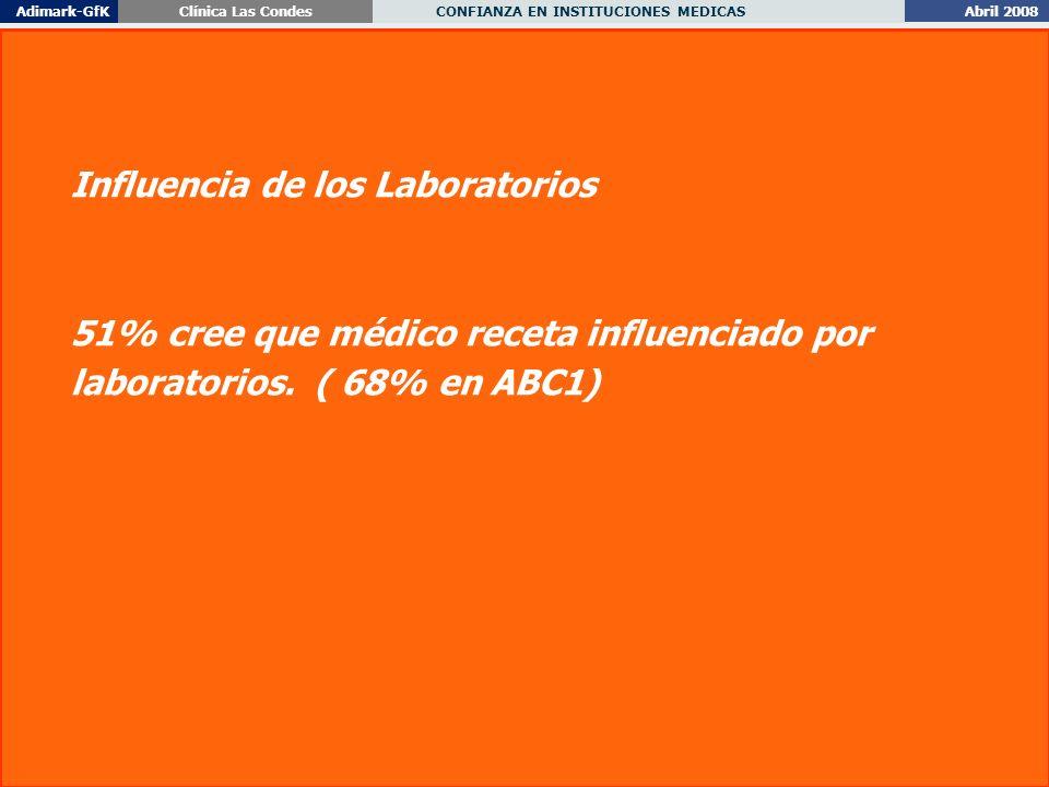 Abril 2008 CONFIANZA EN INSTITUCIONES MEDICAS Adimark-GfKClínica Las Condes 55 Influencia de los Laboratorios 51% cree que médico receta influenciado por laboratorios.