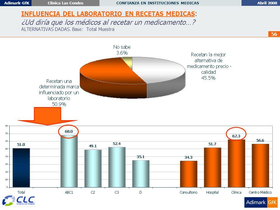 Abril 2008 CONFIANZA EN INSTITUCIONES MEDICAS Adimark-GfKClínica Las Condes 56 INFLUENCIA DEL LABORATORIO EN RECETAS MEDICAS : ¿Ud diría que los médicos al recetar un medicamento….