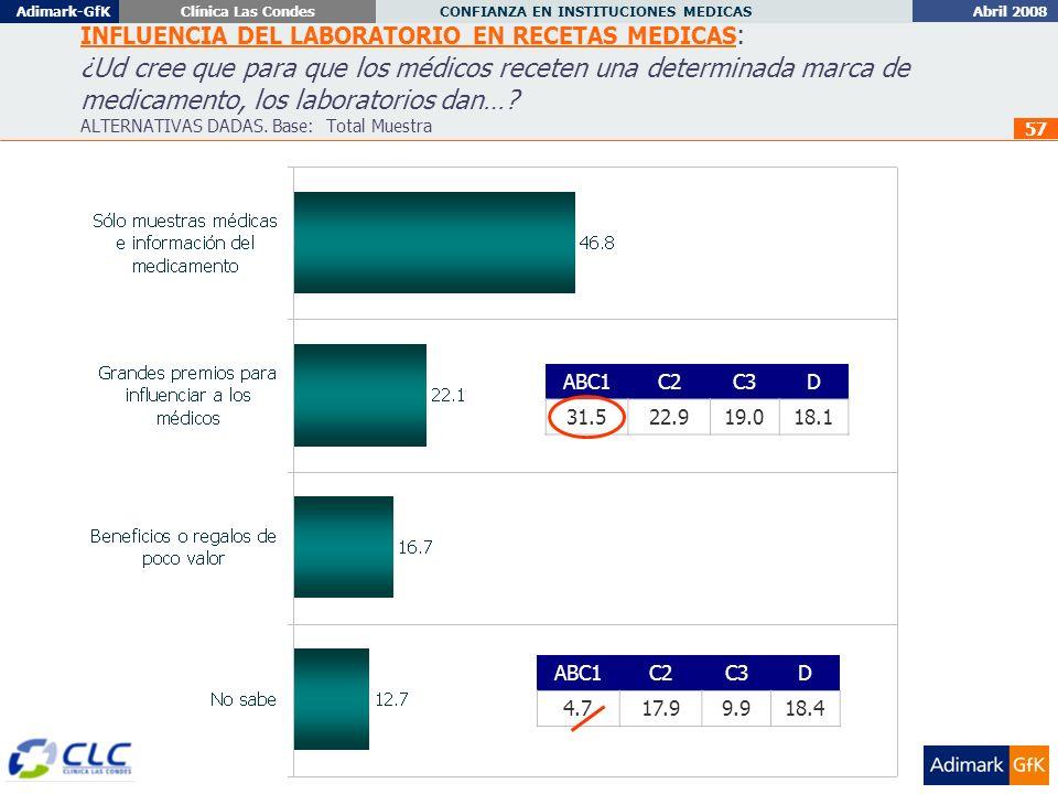 Abril 2008 CONFIANZA EN INSTITUCIONES MEDICAS Adimark-GfKClínica Las Condes 57 INFLUENCIA DEL LABORATORIO EN RECETAS MEDICAS : ¿Ud cree que para que los médicos receten una determinada marca de medicamento, los laboratorios dan….