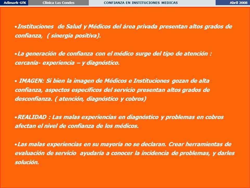Abril 2008 CONFIANZA EN INSTITUCIONES MEDICAS Adimark-GfKClínica Las Condes 58 Instituciones de Salud y Médicos del área privada presentan altos grados de confianza, ( sinergia positiva).