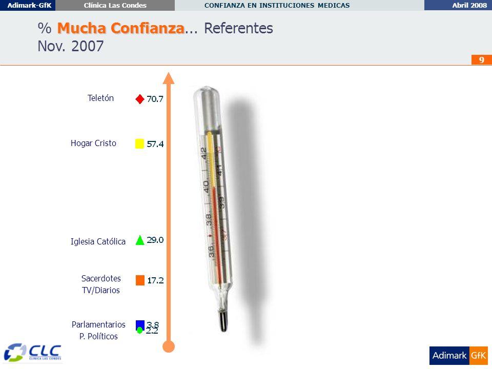 Abril 2008 CONFIANZA EN INSTITUCIONES MEDICAS Adimark-GfKClínica Las Condes 40 % Responde Nada CONDUCTA : ¿Qué ha hecho frente a la situación sucedida.