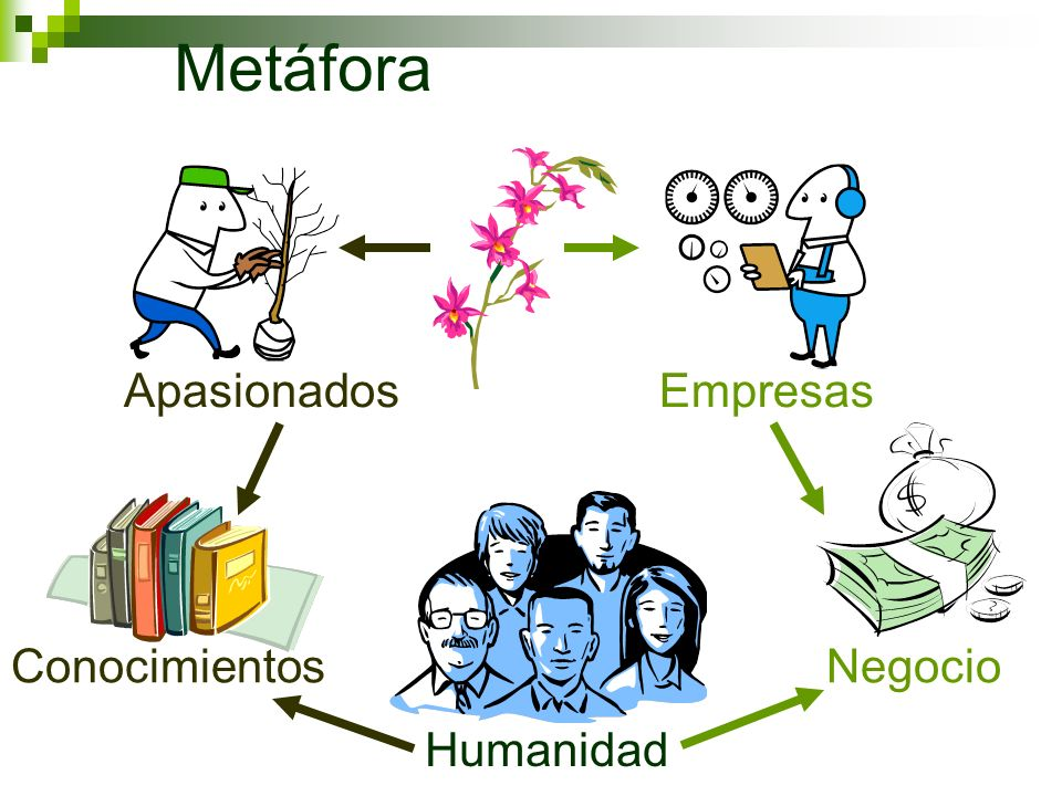 Metáfora Humanidad ConocimientosNegocio ApasionadosEmpresas