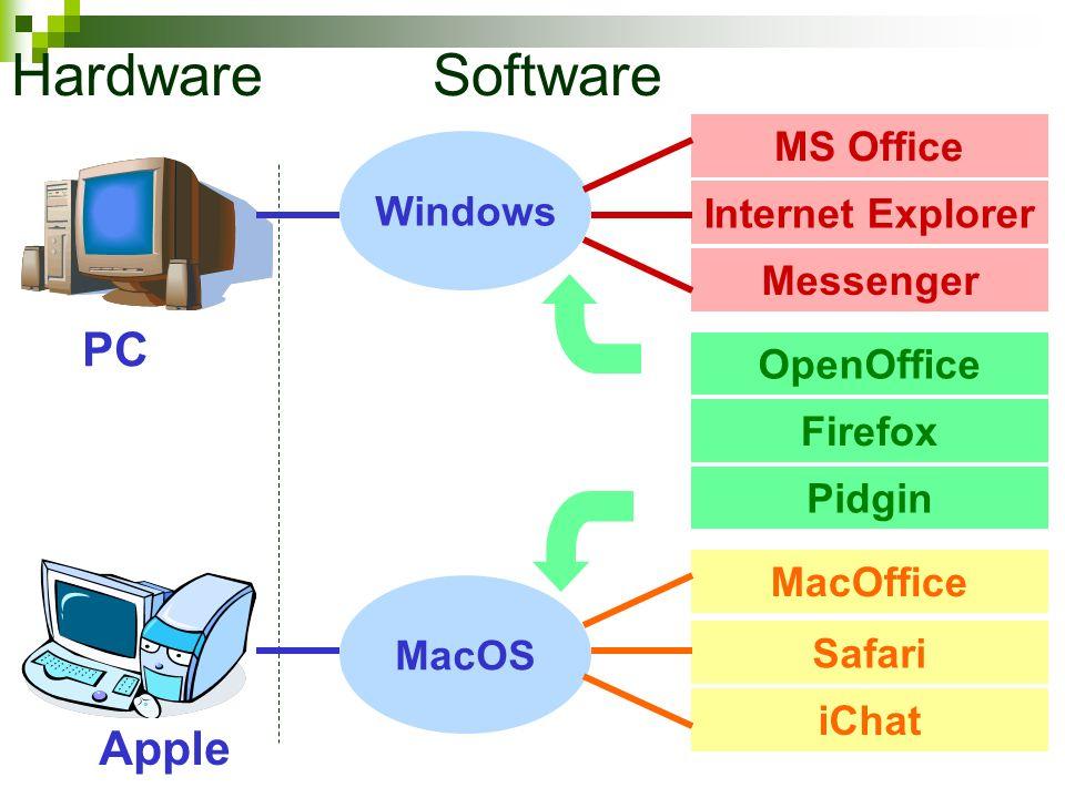 MS Office PC Internet Explorer Messenger Windows OpenOffice Firefox Pidgin MacOffice Safari iChat MacOS Apple Hardware Software