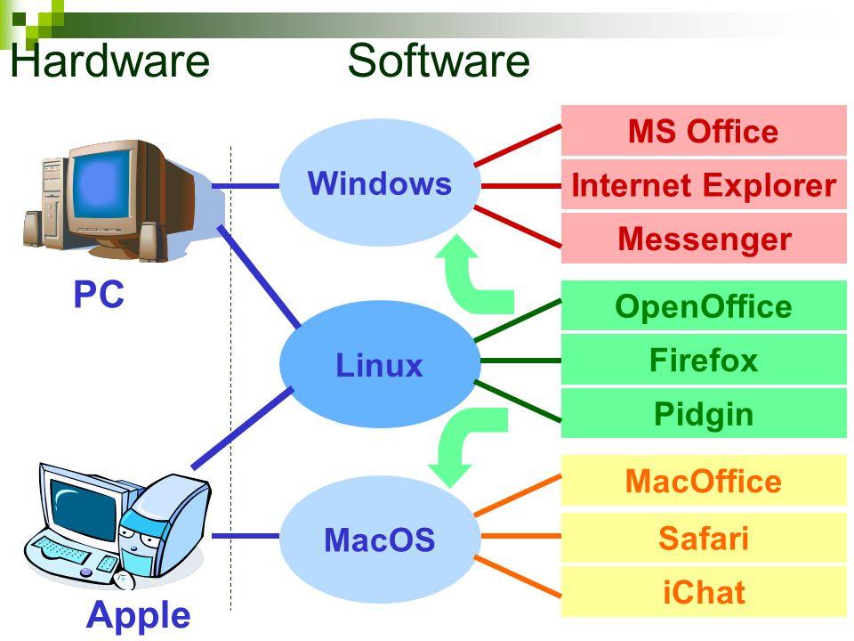 MS Office PC Internet Explorer Messenger Windows OpenOffice Firefox Pidgin MacOffice Safari iChat MacOS Linux Apple Hardware Software
