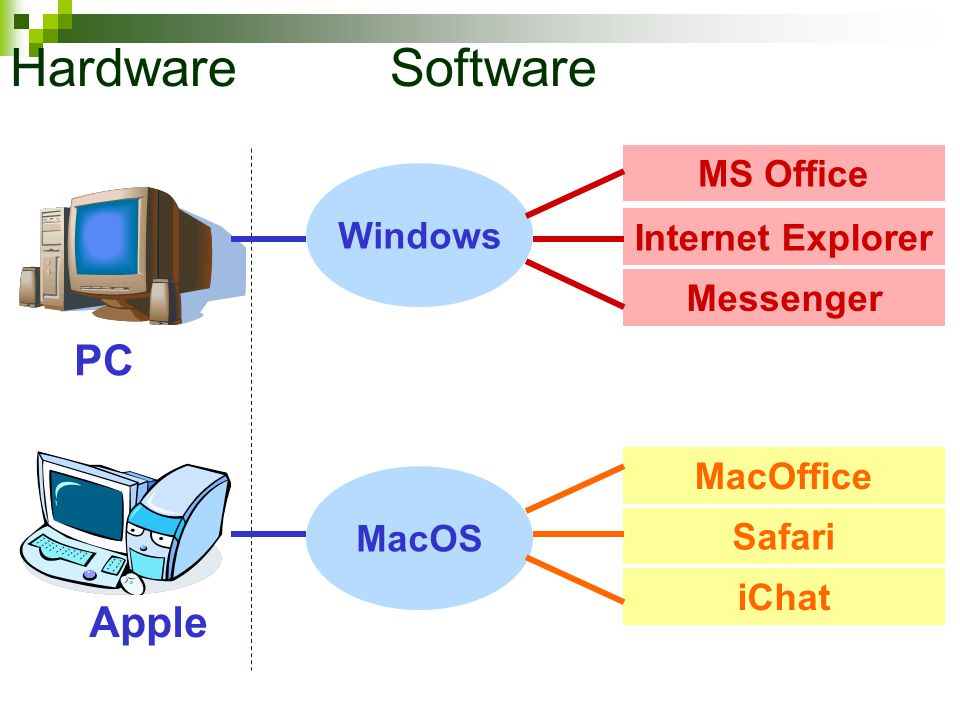 MS Office PC Internet Explorer Messenger Windows MacOffice Safari iChat MacOS Apple Hardware Software