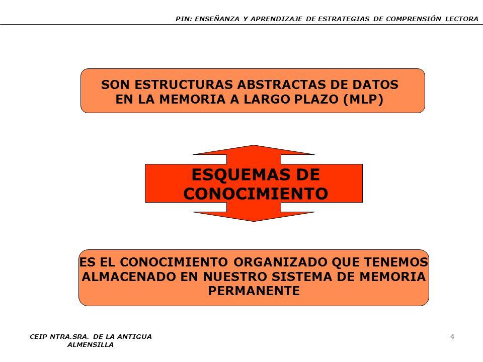 PIN: ENSEÑANZA Y APRENDIZAJE DE ESTRATEGIAS DE COMPRENSIÓN LECTORA CEIP NTRA.SRA. DE LA ANTIGUA ALMENSILLA 4 ESQUEMAS DE CONOCIMIENTO SON ESTRUCTURAS