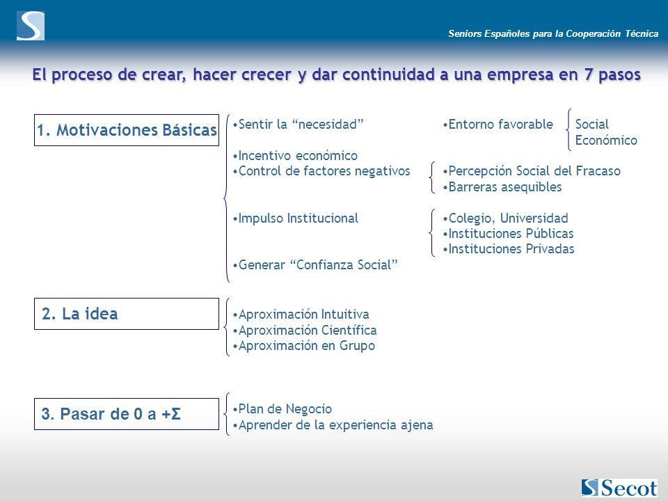 Seniors Españoles para la Cooperación Técnica El proceso de crear, hacer crecer y dar continuidad a una empresa en 7 pasos 1. Motivaciones Básicas Sen