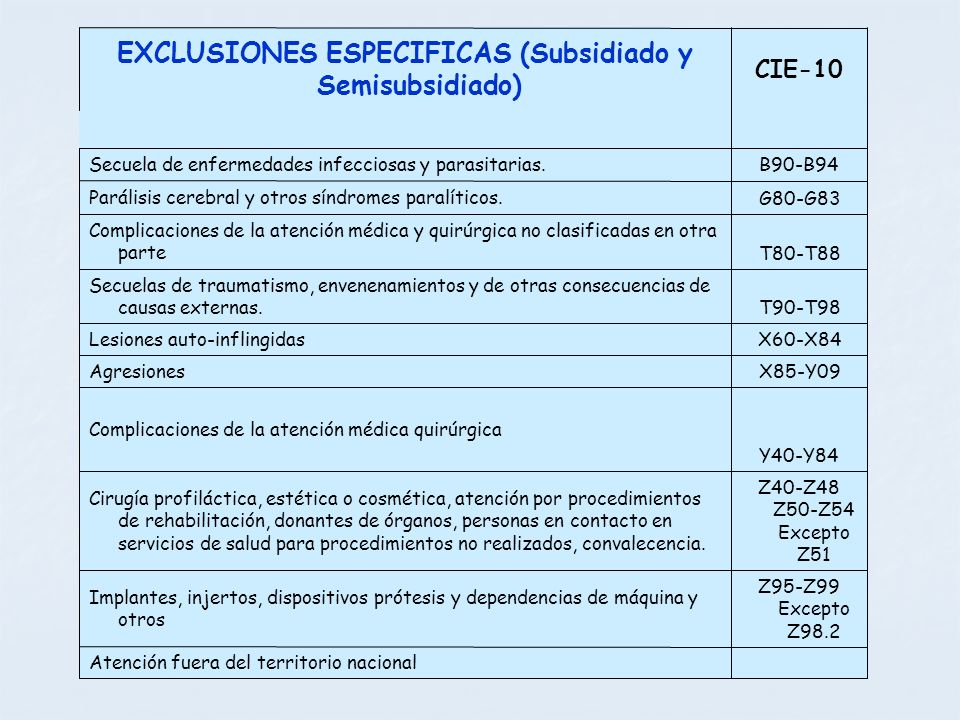 Atención fuera del territorio nacional Z95-Z99 Excepto Z98.2 Implantes, injertos, dispositivos prótesis y dependencias de máquina y otros Z40-Z48 Z50-