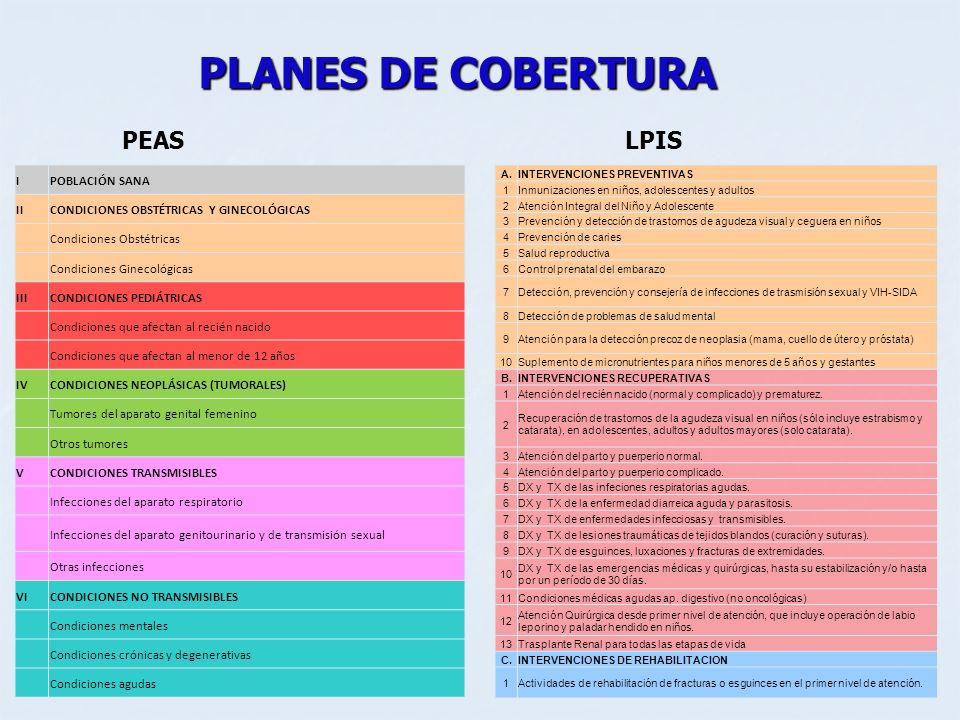PLANES DE COBERTURA IPOBLACIÓN SANA IICONDICIONES OBSTÉTRICAS Y GINECOLÓGICAS Condiciones Obstétricas Condiciones Ginecológicas IIICONDICIONES PEDIÁTR