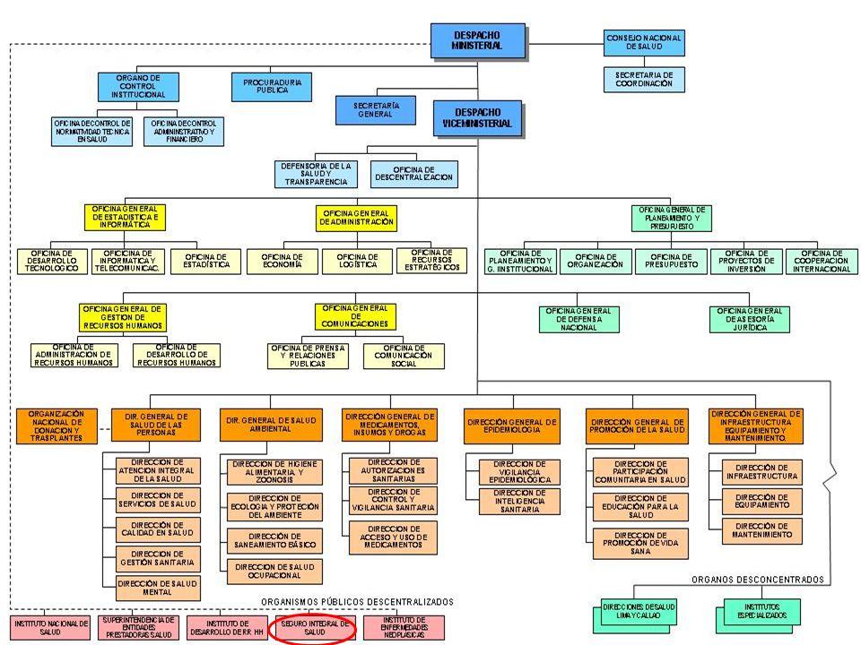 PLANES DE ASEGURAMIENTO EN SALUD 1.PLAN ESENCIAL DE ASEGURAMIENTO EN SALUD 2.PLANES COMPLEMENTARIOS 3.PLANES ESPECIFICÓS ADICIONALMENTE EXISTE UNA COBERTURA DE ENFERMEDADES CATASTROFICAS O DE ALTO COSTO PARA LA POBLACIÓN MAS VULNERABLE A CARGO DEL FONDO INTANGIBLE SOLIDARIO DE SALUD (FISSAL)