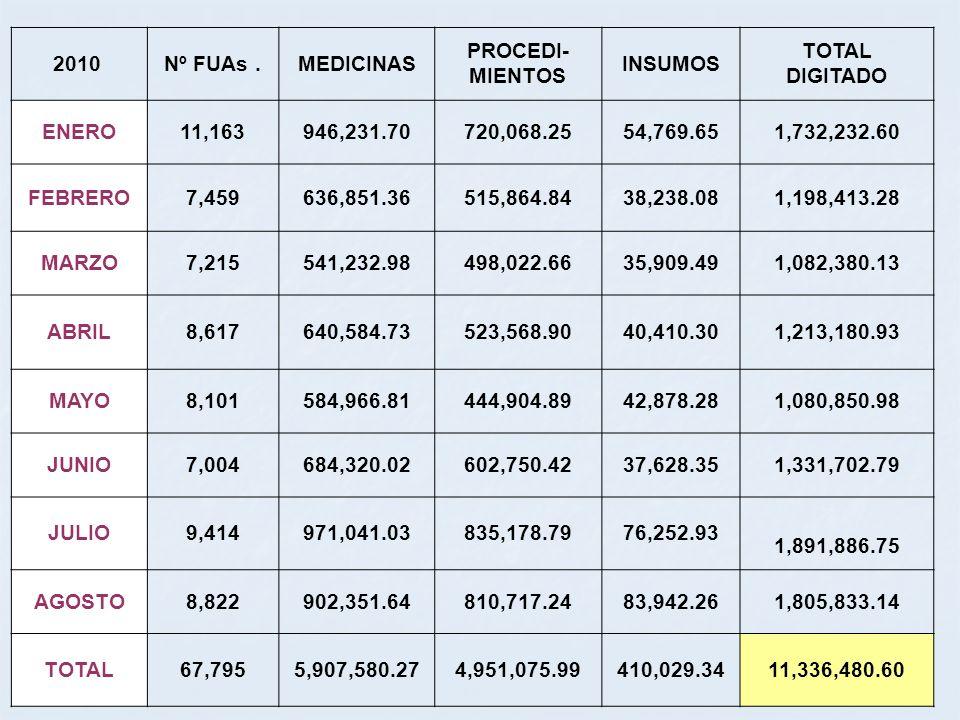 2010 Nº FUAs.MEDICINAS PROCEDI- MIENTOS INSUMOS TOTAL DIGITADO ENERO11,163946,231.70720,068.2554,769.651,732,232.60 FEBRERO7,459636,851.36515,864.8438