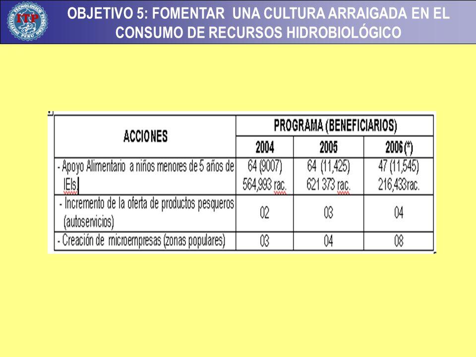 OBJETIVO 5: FOMENTAR UNA CULTURA ARRAIGADA EN EL CONSUMO DE RECURSOS HIDROBIOLÓGICO