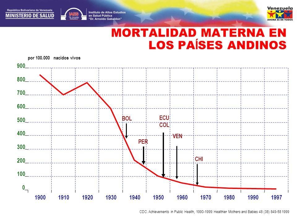 MORTALIDAD MATERNA EN LOS PA Í SES ANDINOS 0 100 200 300 400 500 600 700 800 900 19001910192019301940195019601970198019901997 por 100.000 nacidos vivo