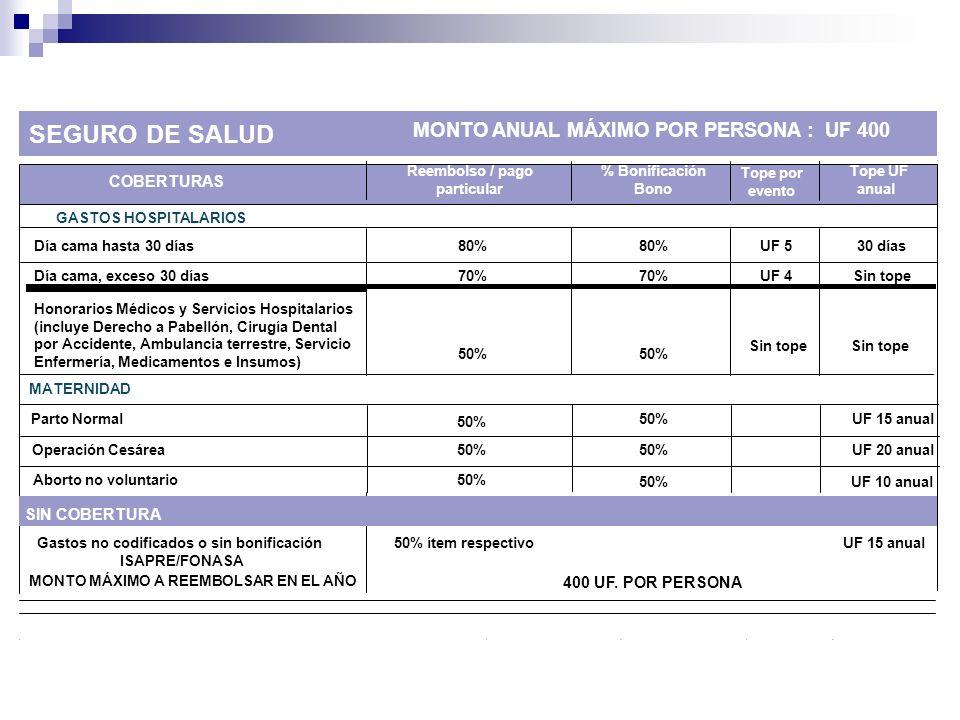 COBERTURAS Reembolso / pago particular % Bonificación Bono Tope por evento Tope UF anual SEGURO DE SALUD MONTO ANUAL MÁXIMO POR PERSONA : UF 400 GASTO