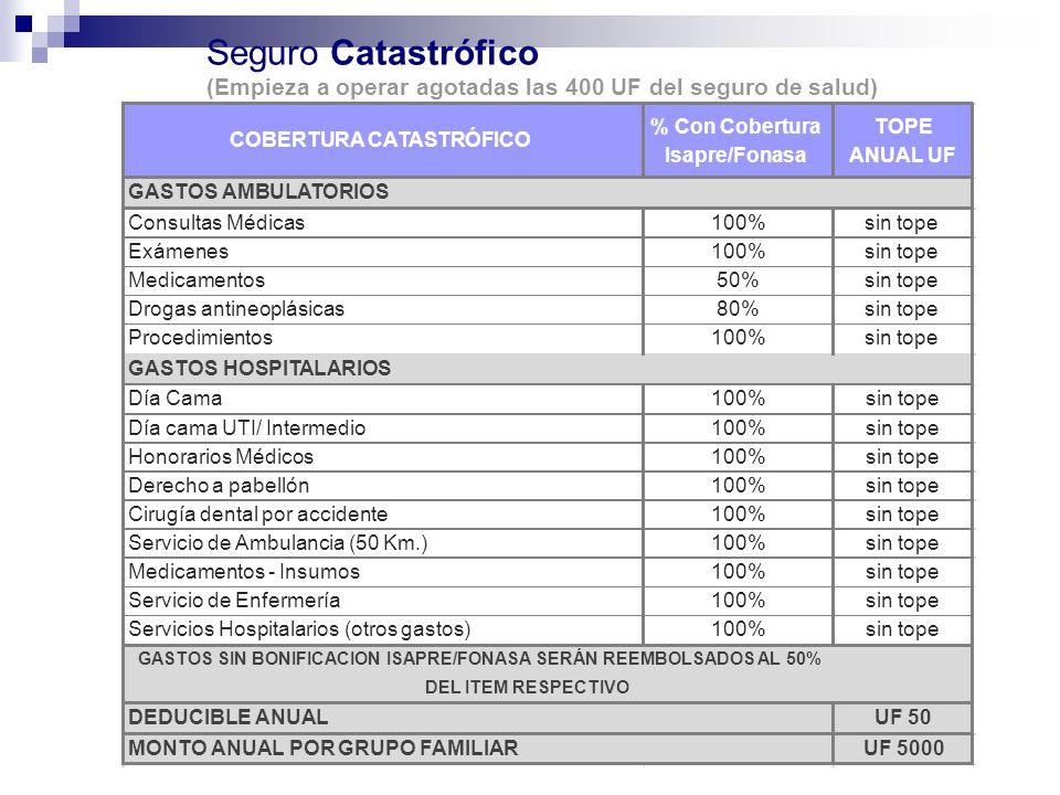 Seguro Catastrófico (Empieza a operar agotadas las 400 UF del seguro de salud) COBERTURA CATASTRÓFICO % Con Cobertura Isapre/Fonasa TOPE ANUAL UF Cons