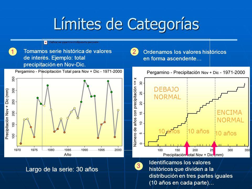 Límites de Categorías 1 Tomamos serie histórica de valores de interés. Ejemplo: total precipitación en Nov-Dic. Ordenamos los valores históricos en fo