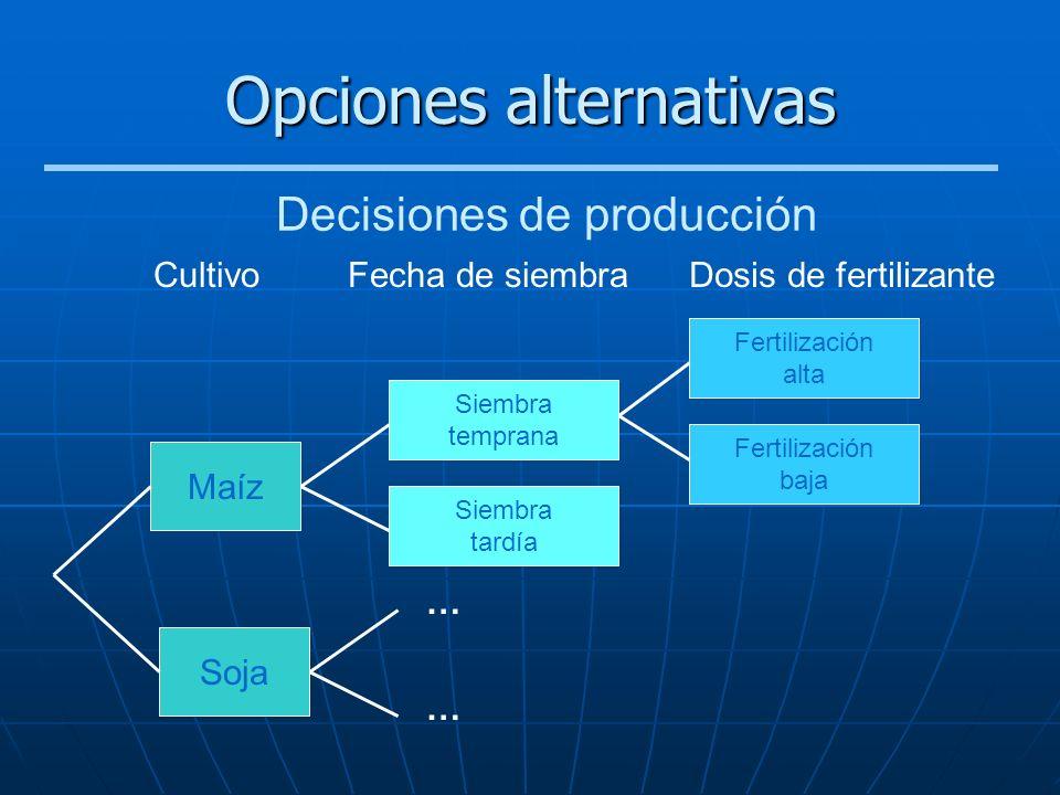 Opciones alternativas Maíz Soja Siembra temprana Siembra tardía Fertilización alta Fertilización baja … … CultivoFecha de siembraDosis de fertilizante
