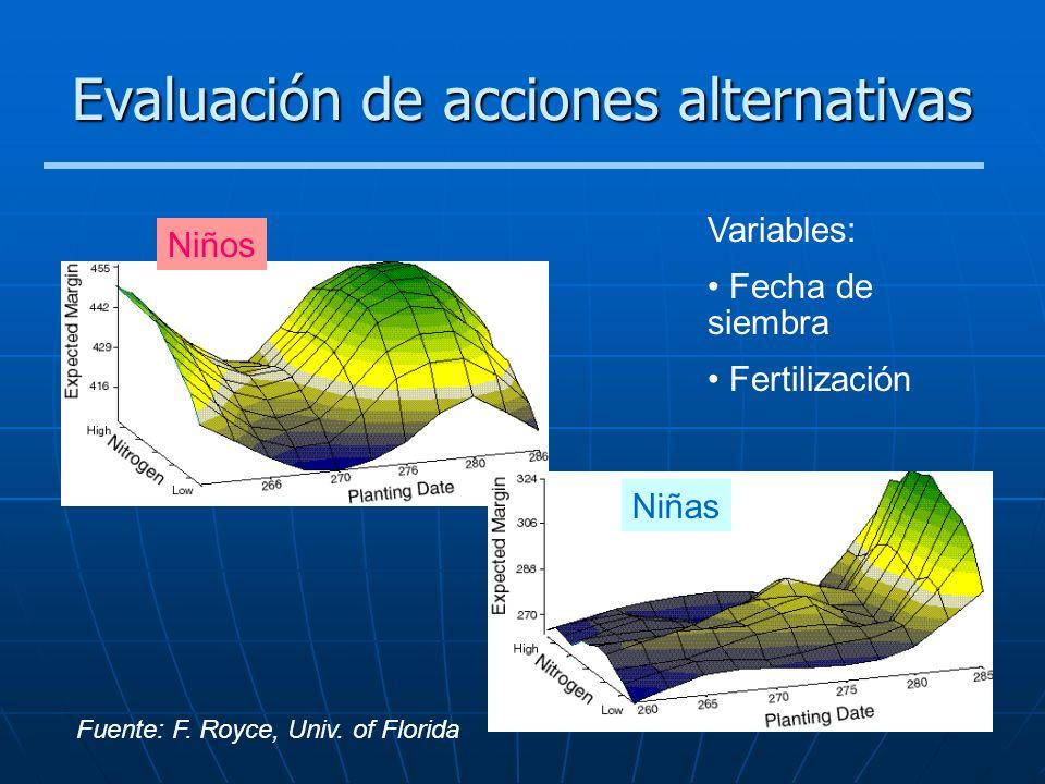Evaluación de acciones alternativas Fuente: F. Royce, Univ. of Florida Niños Variables: Fecha de siembra Fertilización Niñas