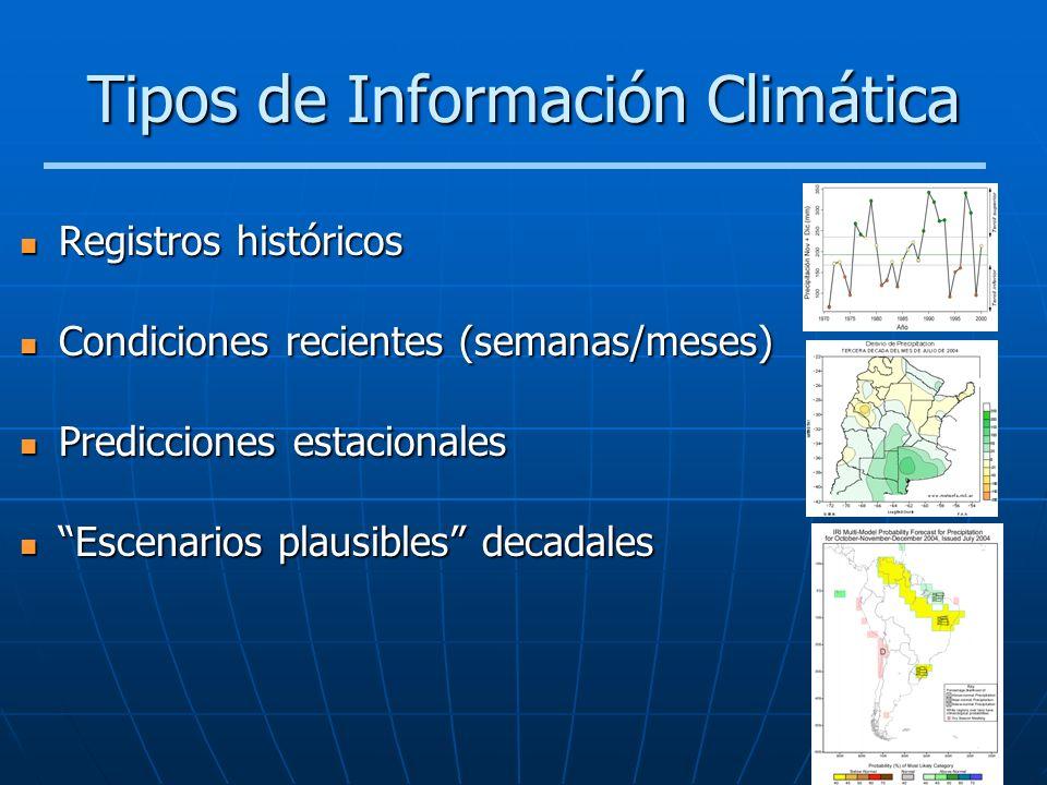 Tipos de Información Climática Registros históricos Registros históricos Condiciones recientes (semanas/meses) Condiciones recientes (semanas/meses) P