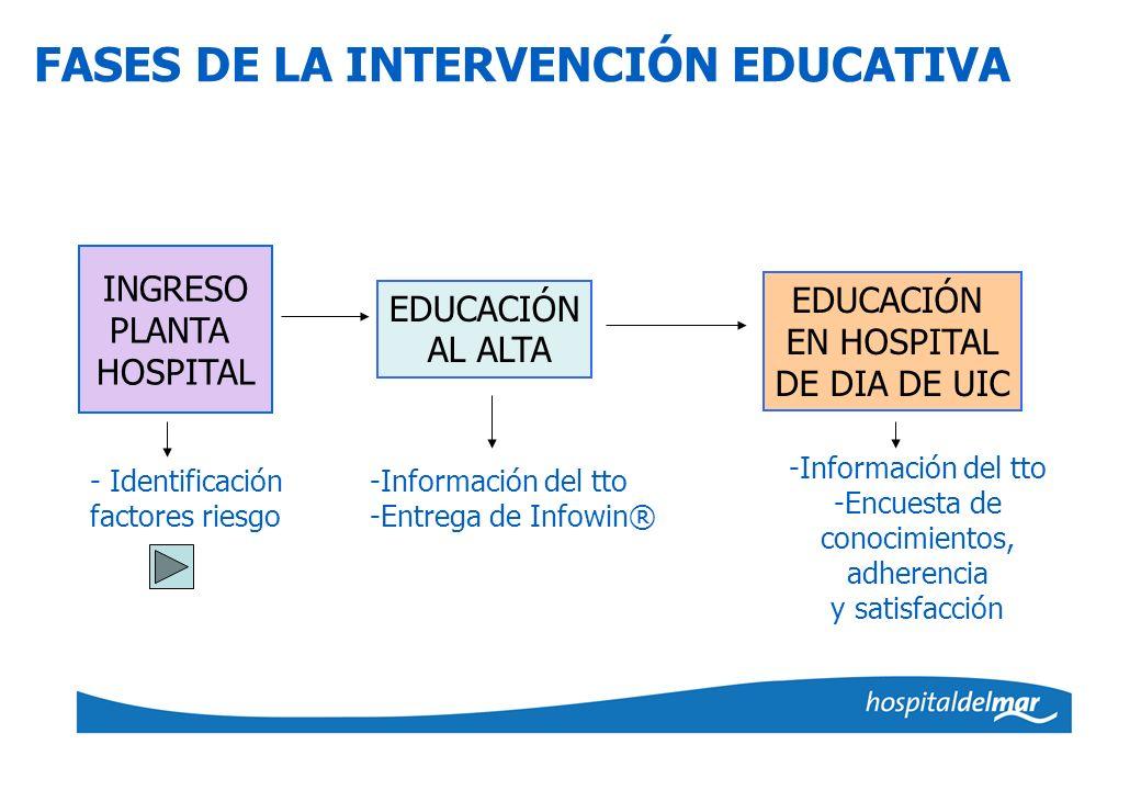 FASES DE LA INTERVENCIÓN EDUCATIVA INGRESO PLANTA HOSPITAL EDUCACIÓN AL ALTA EDUCACIÓN EN HOSPITAL DE DIA DE UIC - Identificación factores riesgo -Inf
