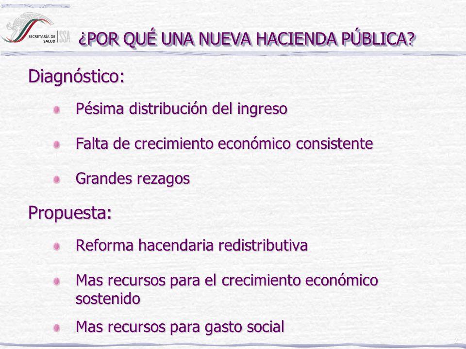 3 Gasto en salud como % del PIB* México 5.6% Costa Rica 8.7% Colombia 9.3% Promedio Latinoamericano6.1% * Datos de 1998 INVERTIR EN SALUD