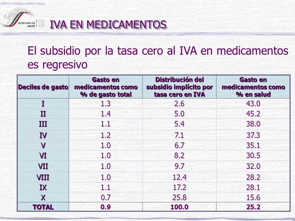 5 IVA EN MEDICAMENTOS Deciles de gasto Gasto en medicamentos como % de gasto total Distribución del subsidio implícito por tasa cero en IVA Gasto en m