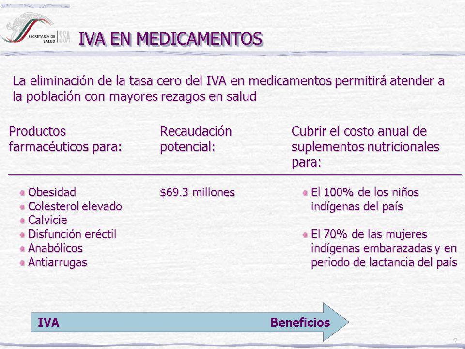 8 IVA EN MEDICAMENTOS Compensación directa en efectivo al 20% más pobre Aumento del crédito al salario Canasta de medicamentos esenciales con tasa cero de IVA: Enfermedades que afectan proporcionalmente más a los pobres Enfermedades que afectan proporcionalmente más a los pobres Enfermedades crónicas Enfermedades crónicas Productos de importancia para la salud pública Productos de importancia para la salud pública Provisión gratuita de los medicamentos esenciales en los centros de salud que atienden población no asegurada Reducción de cuotas de recuperación en centros de salud Medidas compensatorias posibles