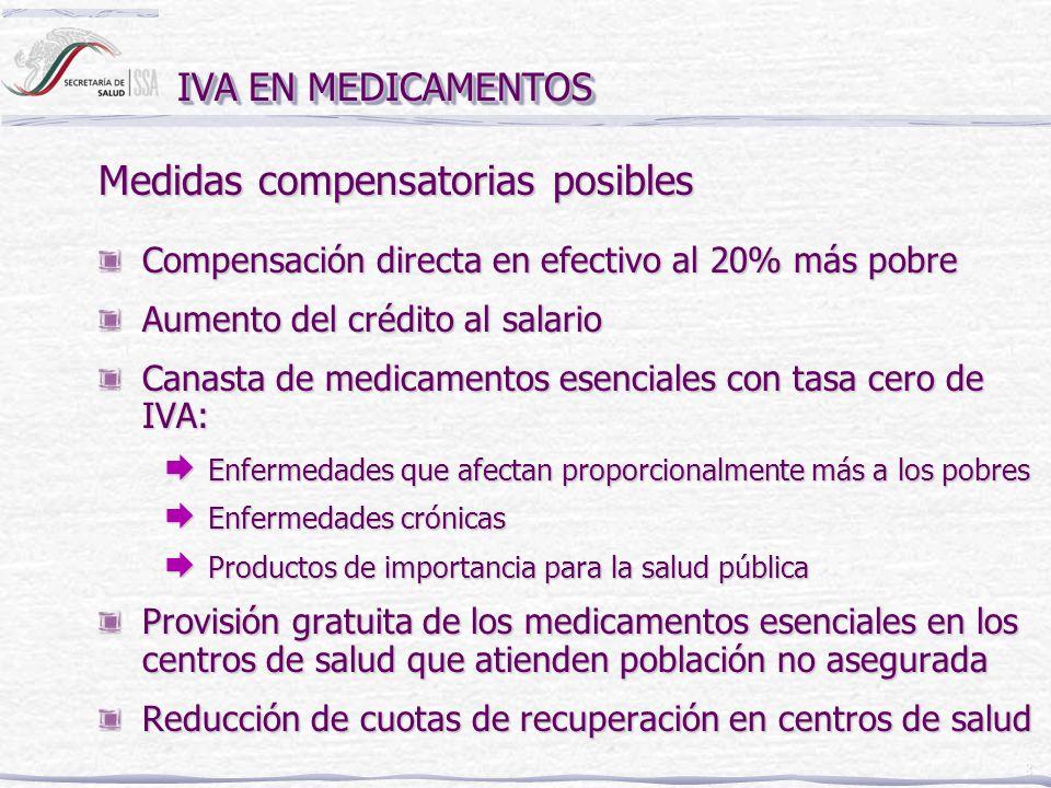 8 IVA EN MEDICAMENTOS Compensación directa en efectivo al 20% más pobre Aumento del crédito al salario Canasta de medicamentos esenciales con tasa cer