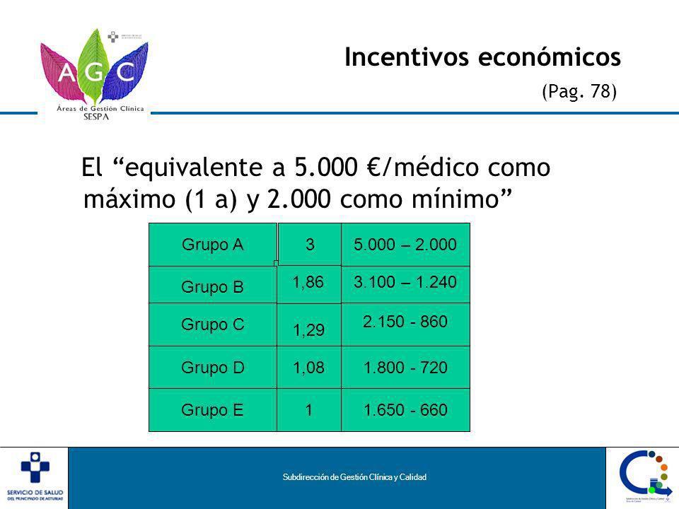Subdirección de Gestión Clínica y Calidad Incentivos económicos (Pag.
