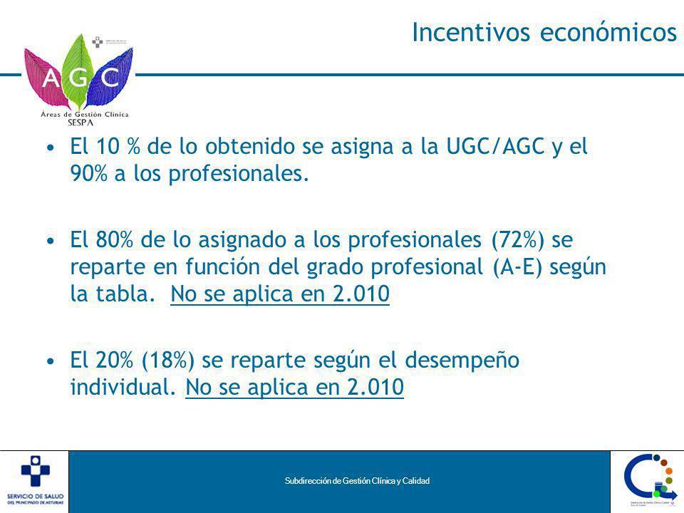 Subdirección de Gestión Clínica y Calidad Incentivos económicos El 10 % de lo obtenido se asigna a la UGC/AGC y el 90% a los profesionales.