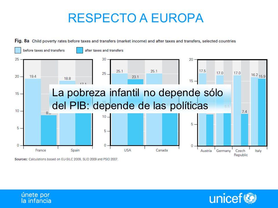 La pobreza infantil no depende sólo del PIB: depende de las políticas